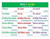 Top 50 High Frequency French Verbs Posters in Past, Presen