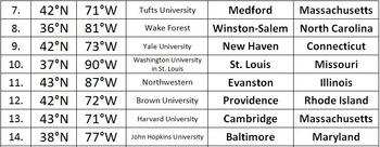 Latitude & Longitude Activity - College, USA