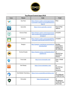Top Parent Control Apps 2016