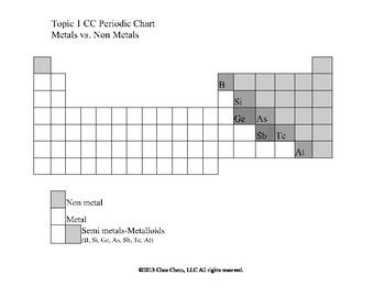 Topic 1 CC Metals vs. Non metals