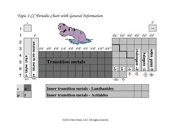 Topic 1 CC Periodic Information