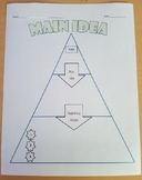 Topic/Main Idea/Supporting Details Pyramid