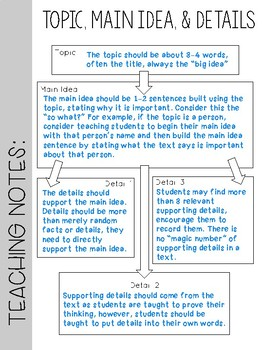 Topic, Main Idea, and Details Graphic Organizer