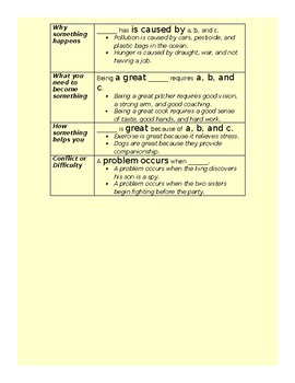 Topic Sentence Builder for Struggling Writers and Foundational Writing Skills