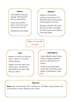 Topic Spider Diagram - All About Me