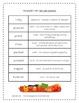 Tops and Bottoms Supplemental Activities 3rd Grade Journey