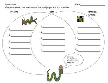 Tortoise and Python Venn Diagram