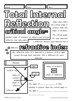 Total Internal Reflection Middle, High School Physics Doodle Notes
