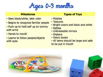 Toy Analysis LAB BUNDLE : Child Development & Milestones through Play