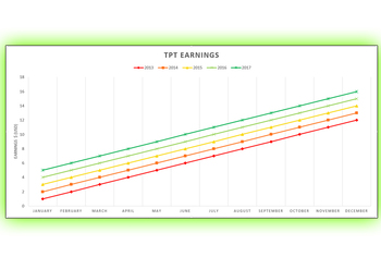 TpT Sales Graph