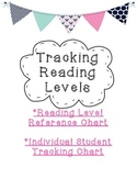 Tracking Reading Levels- Reading Level Correlation Chart, Student Progress Chart