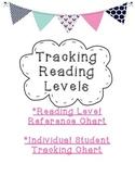 Tracking Reading Levels- Reading Level Correlation Chart, Student Progress Chart