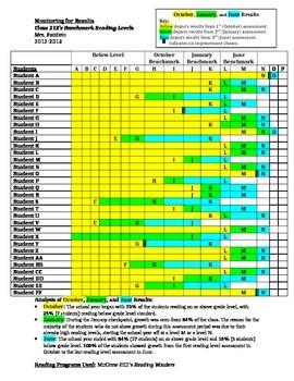 Tracking Student Benchmark Reading Level Progress
