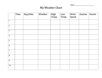 Tracking Weather Project
