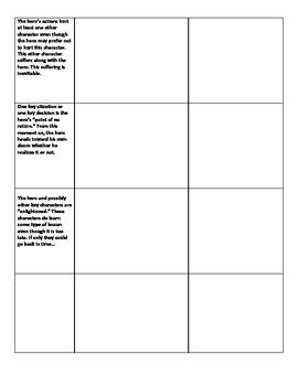 Tragic Hero Characteristics Worksheet