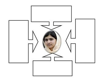 Traits for Malala