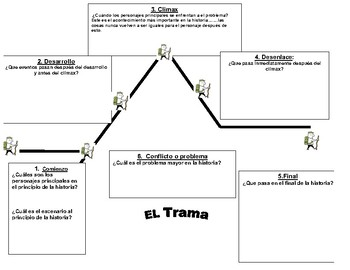 Trama/plot diagram