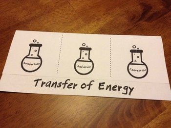 Transfer of Energy Sorting Activity (Conduction, Convection, and Radiation)