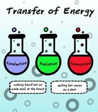 Transfer of Energy Sorting Activity (Conduction, Convectio