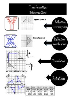 Transformation Geometry Reflection Rotation Translation Reference Sheet Formula
