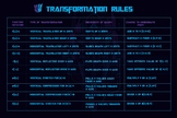 Transformation Rules Algebra 2 Transformation of Functions Poster