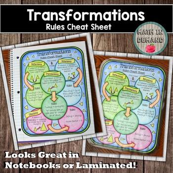 Transformations Rule Cheat Sheet (Reflection, Rotation, Translation, & Dilation)
