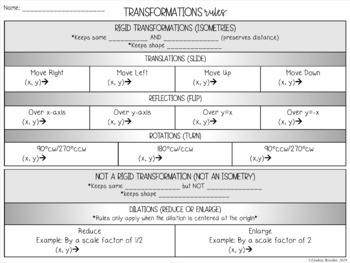 Transformation Rules Graphic Organizer