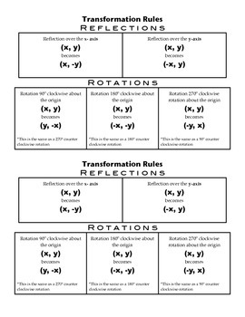 Transformation Rules for Reflections and Rotations