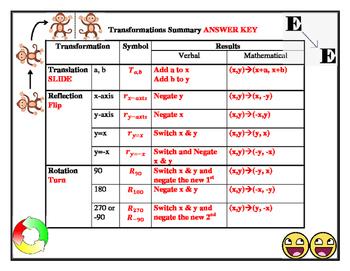 Transformation Summary Fill In Worksheet (Editable)