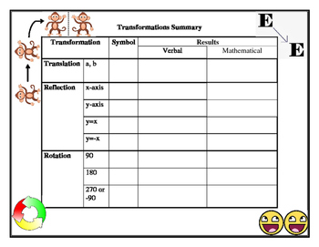 Transformation Summary Fill In Worksheet PDF