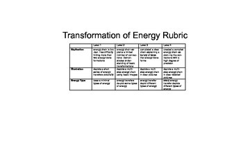 Transformation of Energy Flow Chart