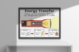Transformation of Energy Poster