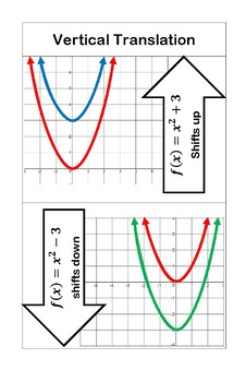 Transformation of Functions Posters