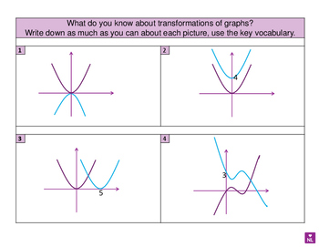 Transformation of Functions (Prompt Sheet)