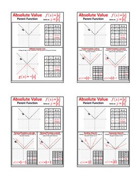 Transformation of Key Points of Absolute Value Parent Function & Graph