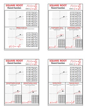 Transformation of Key Points of Square Root Parent Function & Graph