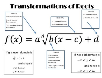 Transformation of Radicals Reference Page