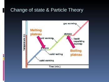 Transformation of matter