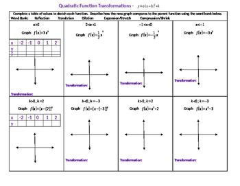 Transformation on Quadratic Functions Vertex in Form