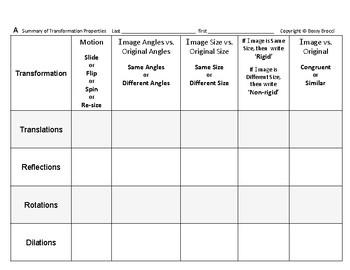 Transformations 23: Summary of Transformation Properties
