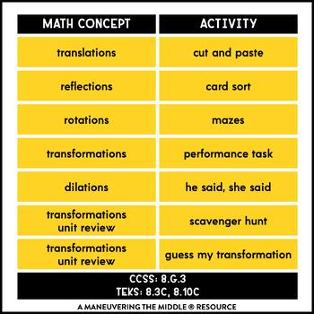 Transformations Activity Bundle