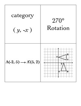 Transformations -- Coordinate Rules