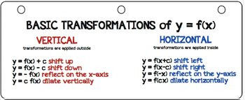 Transformations GUIDE