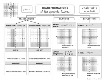 Function Transformations - Graphic Organizers