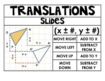 Transformations Poster Bundle