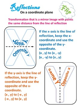 Transformations: Reflection Poster