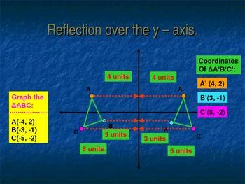 Transformations: Reflections Presentation (CCSS 8.G.1, 8.G.2, 8.G.3, 8.G.4)