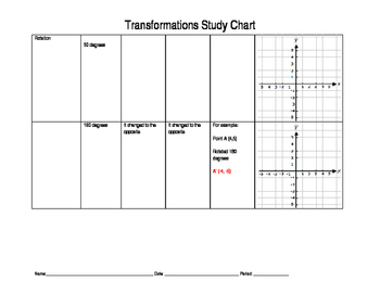 Transformations Study Guide
