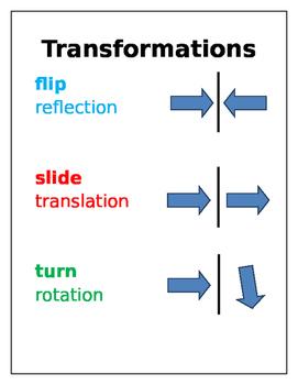 Transformations Visual