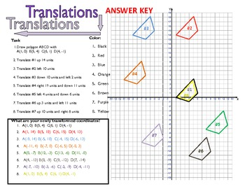 Transformations in Color: Translations